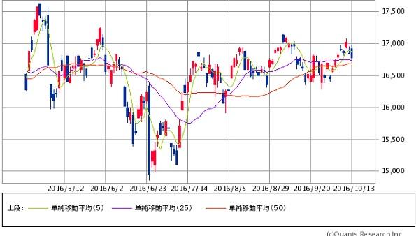 日経 ダブル インバース 株価 日経ダブルインバース(1357)は買うべきではない理由【長期保有は危...