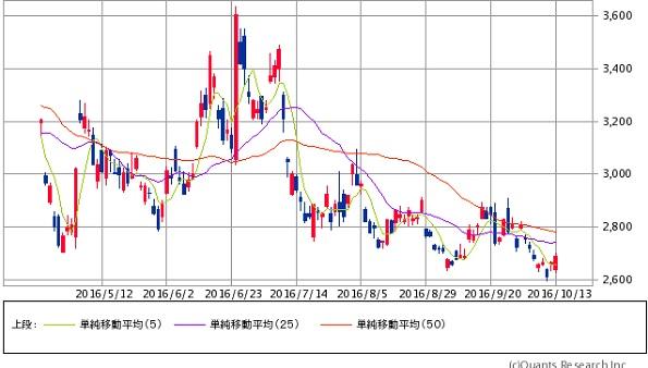 日経 ダブル インバース 株価 日経ダブルインバースで、4月初めから購入し、100万ほど購入し、(ナ...