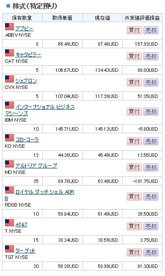 おすすめの外国株式の投資方法 ~米国株積立投資で円安対策もかねて利益を得る~