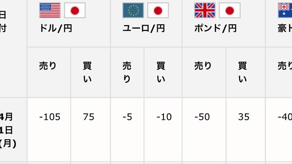 ユーロ円売りスワップ