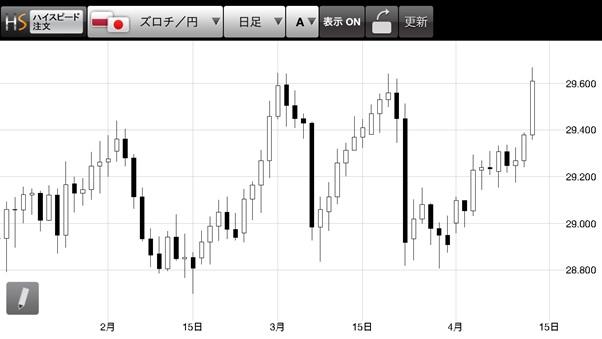 ポーランド円のチャート分析