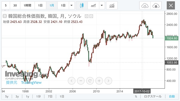 韓国株価分析