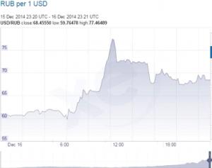 USDRUBチャート