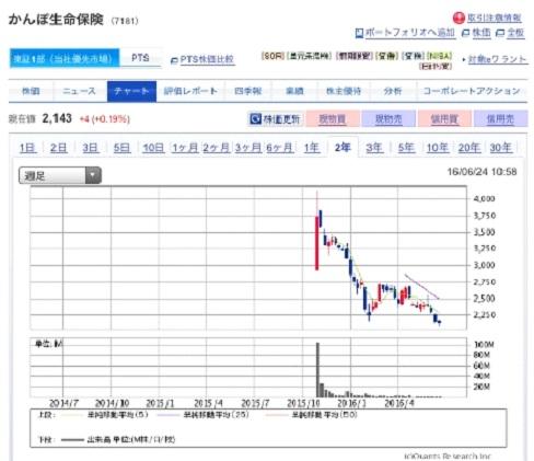 IPO投資5