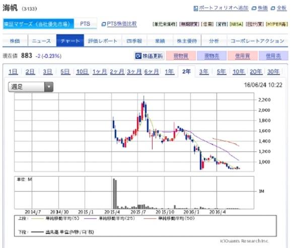 IPO投資2