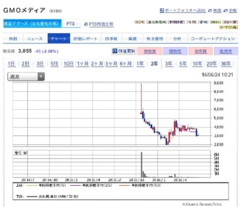IPO投資4