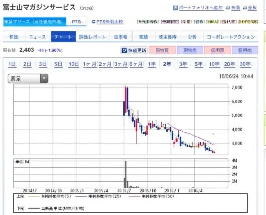 IPO投資3
