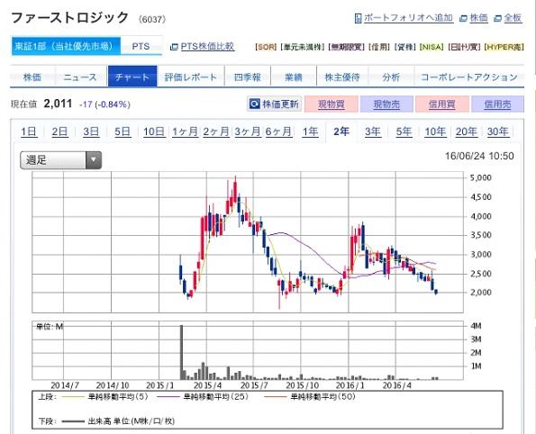 IPO投資1