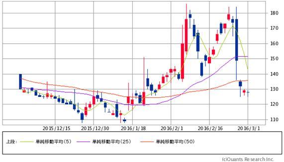 鴻海傘下に入るシャープ、今後の株価の見通しは?