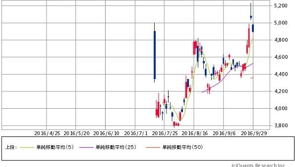 IPOの当選確率が高まるSBI証券のIPOチャレンジポイントとは?