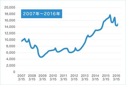 長期積立投資におすすめの「セゾン投信」の特徴、メリットを徹底解説
