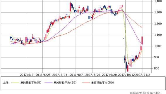 不祥事なのに株価が上がっている神戸製鋼所は空売りのチャンスなのか?