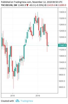 ドイツ株価