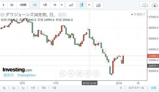米国利上げで2019年の株価はどうなる?今後の見通し