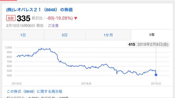 レオパレス株価