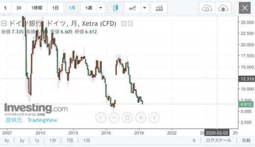 ドイツ銀行が破綻するのではないか?リーマンショック再来?という話題を検証