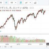 FTSEチャート
