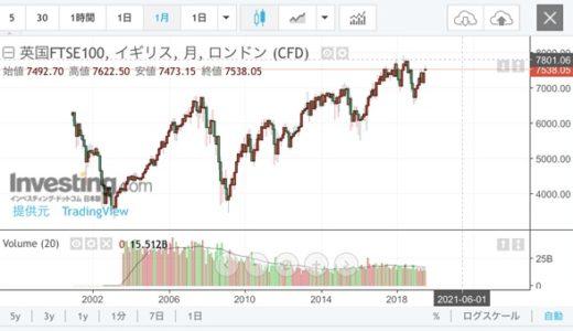 ftse100に投資するメリットはあるのか?本当に年利10%超?ズバッと私見を述べます