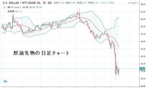 原油価格暴落の理由と今後の見通し