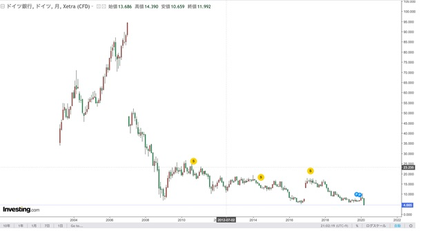 ドイツ銀行株価