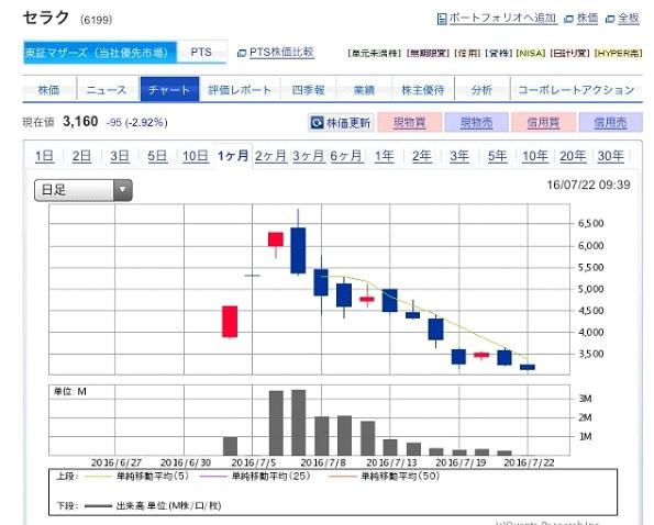 セラクIPO抽選結果と上場後の株価の状況、今後の見通しについて