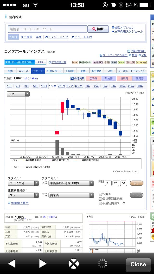 コメダ珈琲(3543)の上場後の株価の状況、今後の見通しについて