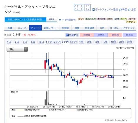 キャピタル・アセット・プランニングの株価見通し~予想に反して上場直後は株価急騰~
