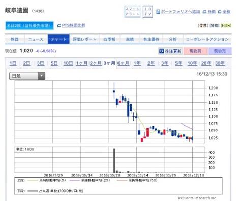 岐阜造園上場後の株価分析【今後も横ばいで安定相場を予想】