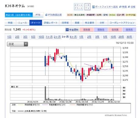 KHネオケムは予想通り上場後株価は下落【今後も横ばいの見通し】