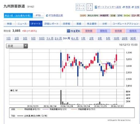 九州旅客鉄道(JR九州)の上場後株価分析 ~IPOは見事当選!~