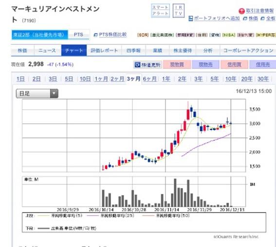 マーキュリアインベストメントの上場後株価分析 ~下落後の買いを狙う~