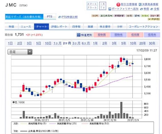 JMCの上場後の株価の見通し ~安定して上昇すると予想~