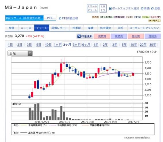 MS-Japan上場後株価の見通し ~長期的には安定上昇株か~