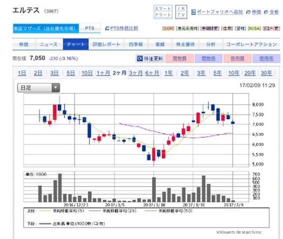 エルテス上場後株価分析 ~初値は急上昇!今後も高値を推移か~