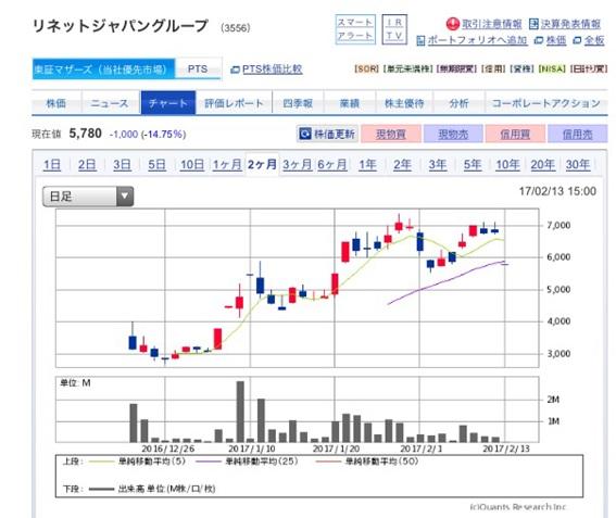 リネットジャパングループ上場後株価分析 ~予想を超える大幅上昇~
