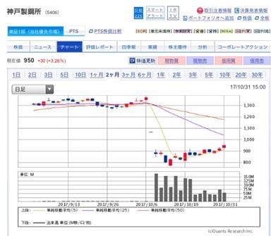 神戸製鋼は買いなのか?なぜ株価が上がるのか?空売りを狙うのはありか?
