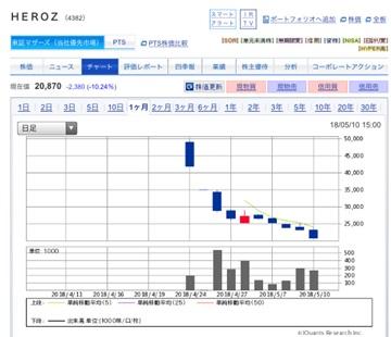 HEROZの上場後の株価を徹底解説【初値10倍を果たした理由】